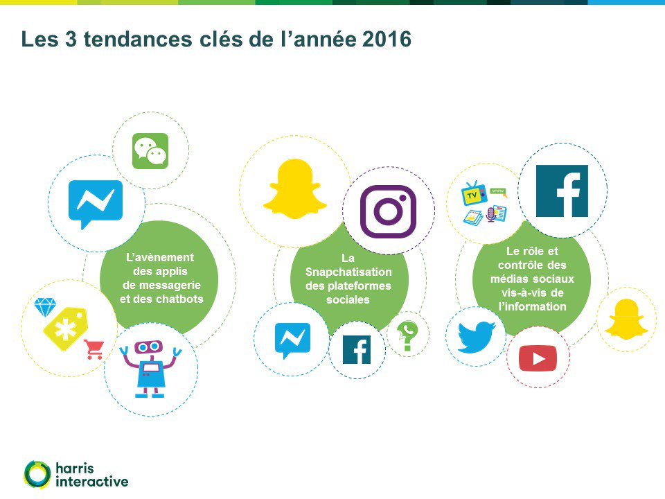Baromètre annuel Social Life 2017 Harris Interactive