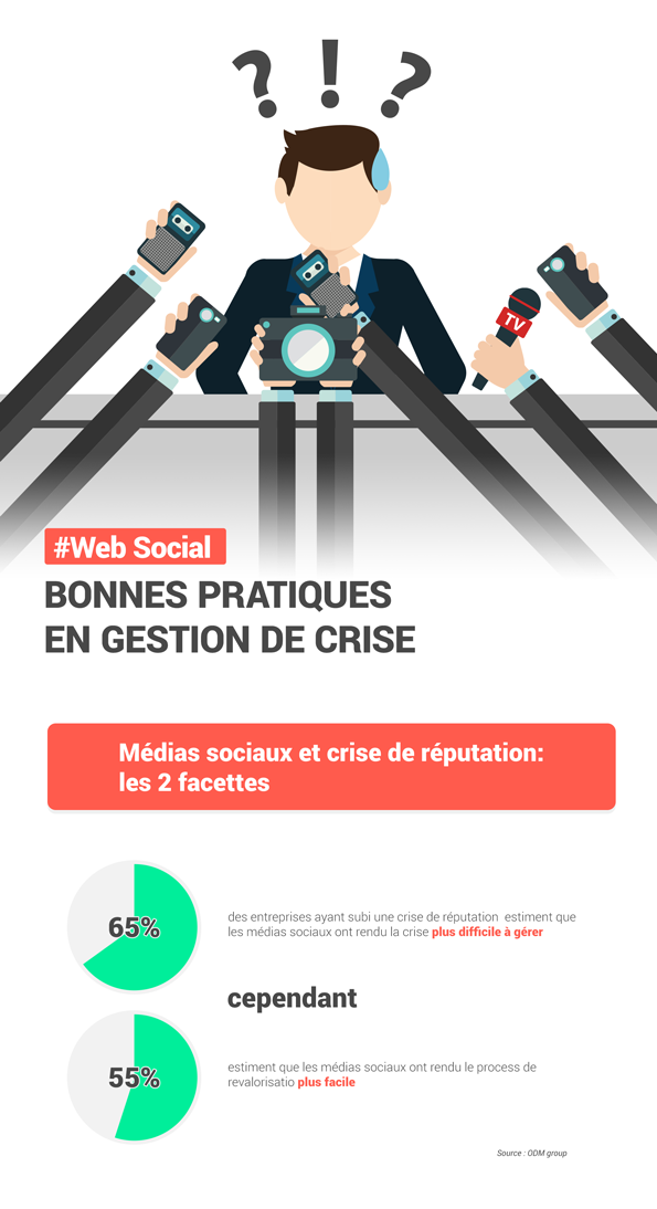 Digimind Infographie Crise
