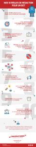 Créer un chatbot - 10 règles de rédaction
